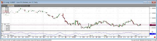 Jun '17 Euro FX Daily Chart