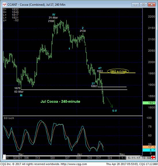 Jul '17 Cocoa 240 min Chart