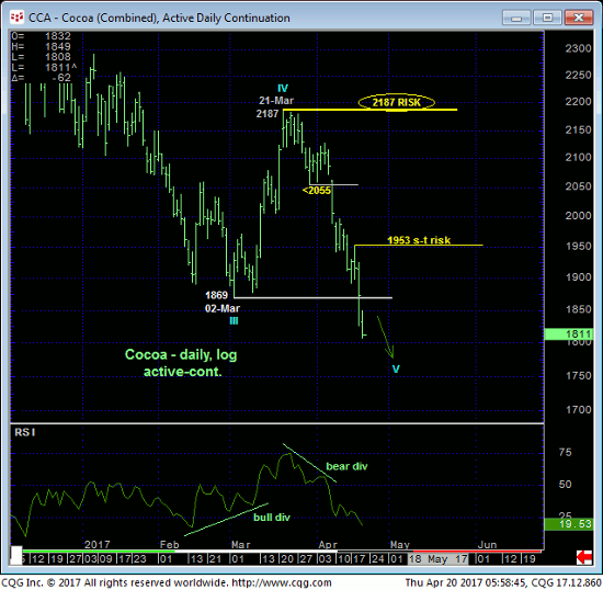 Cocoa Daily Chart