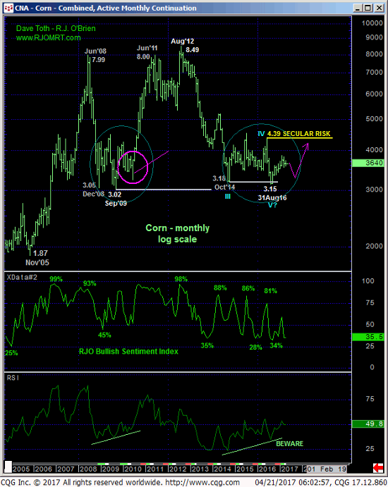 Corn Monthly Chart