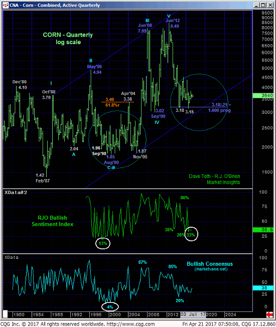 Corn Quarterly Chart