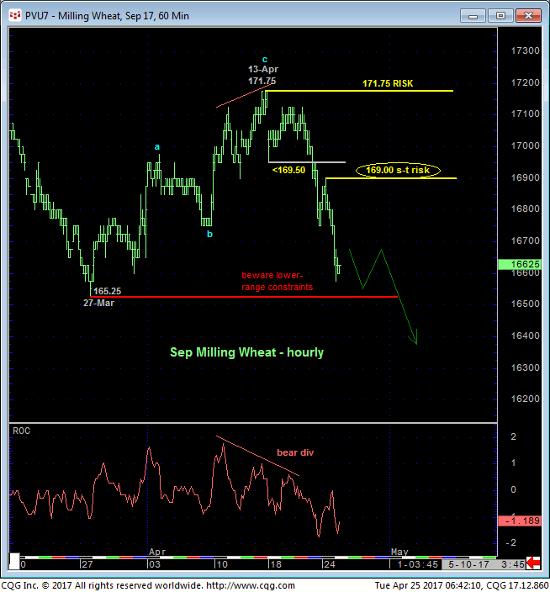 Wheat 60 min Chart