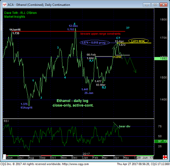 Ethanol Daily Chart