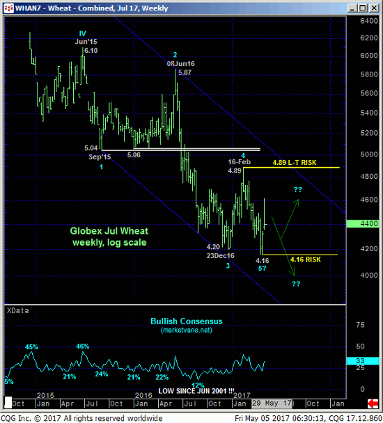 Wheat Weekly Chart