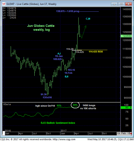 Live Cattle Weekly Chart