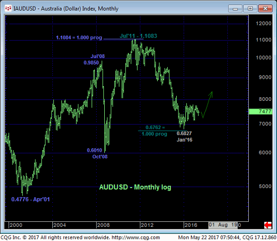 Australia Dollar Monthly Chart