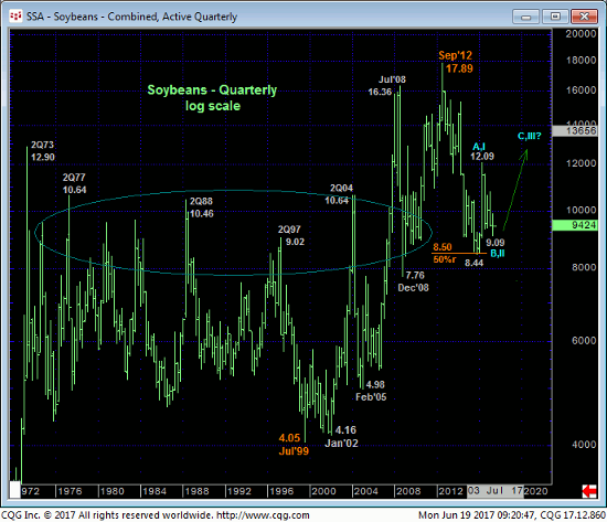 Soybeans Quarterly Chart