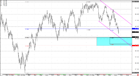 Crude Light Continuous Chart