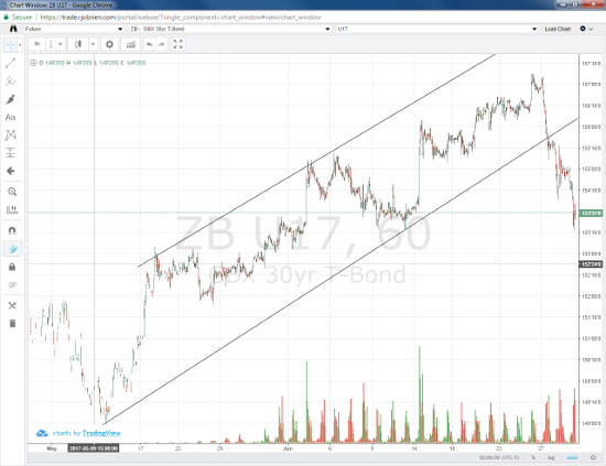 30-yr Treasury Bond 60-min Chart