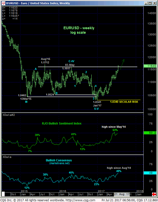 Euro Index Weekly Chart