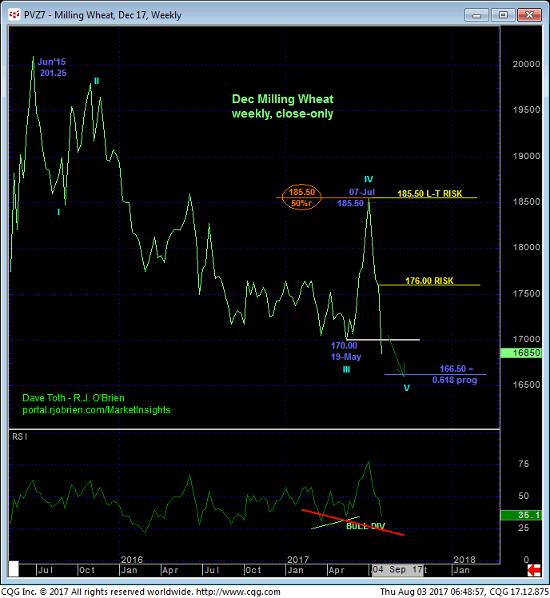 Milling Wheat Weekly Chart