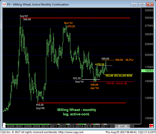 Milling Wheat Monthly Chart
