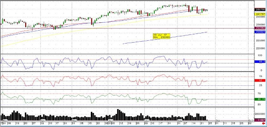 Sep '17 Emini S&P Daily Chart