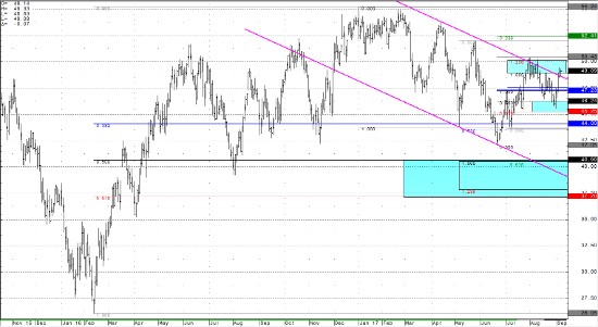 Crude Light Daily Continuous Chart