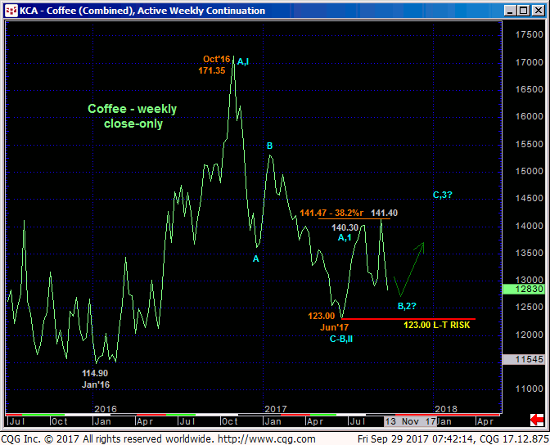 Coffee Weekly Chart
