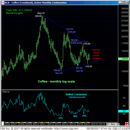 Coffee Monthly Chart