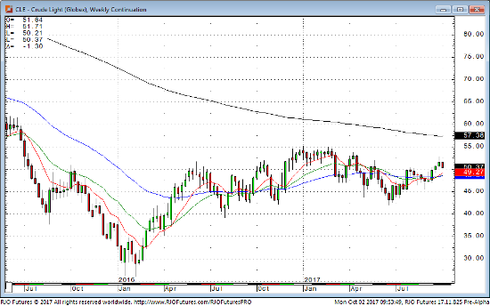 Crude Light Weekly Continuation Chart
