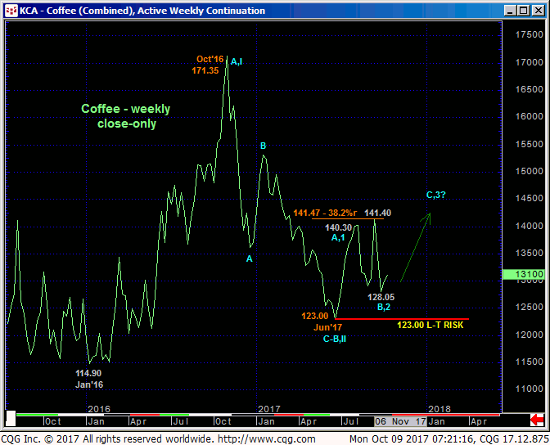 Coffee Weekly Continuation Close Chart