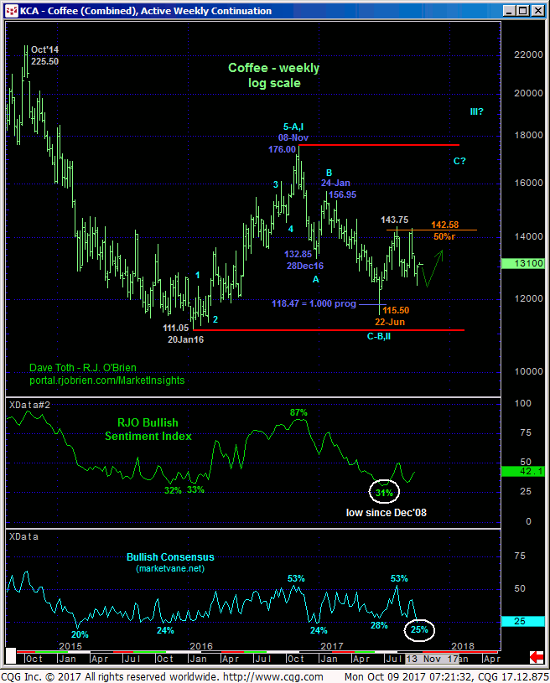 Coffee Weekly Continuation Chart