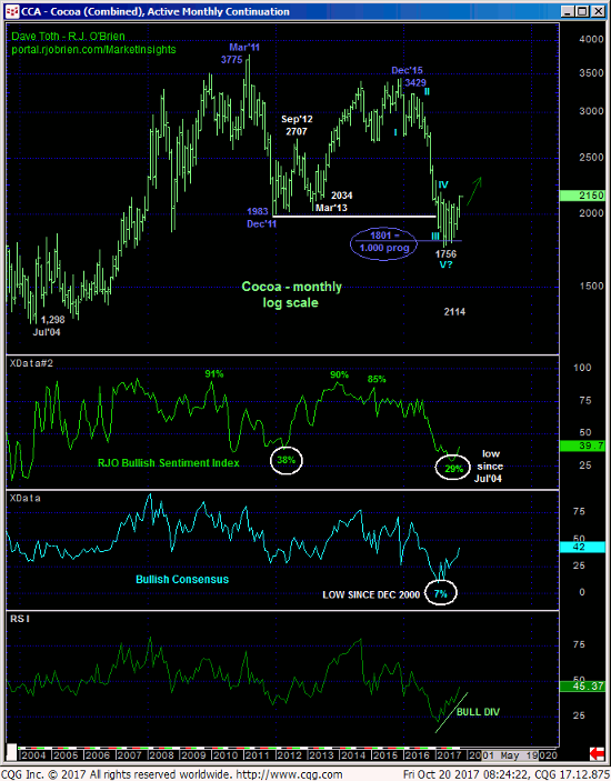 Cocoa Monthly Chart