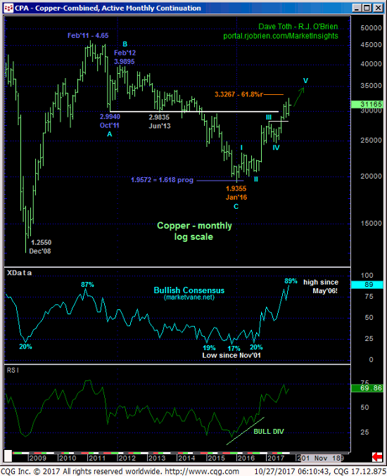Copper Monthly Chart