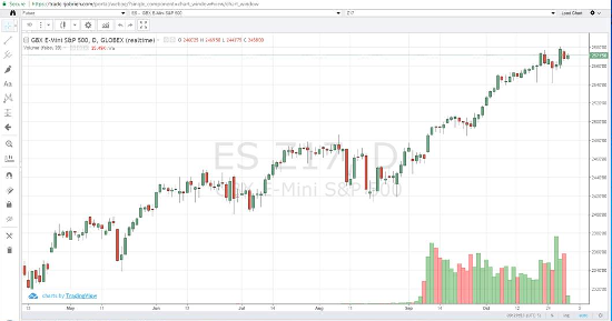 Dec '17 Emini S&P Daily Chart