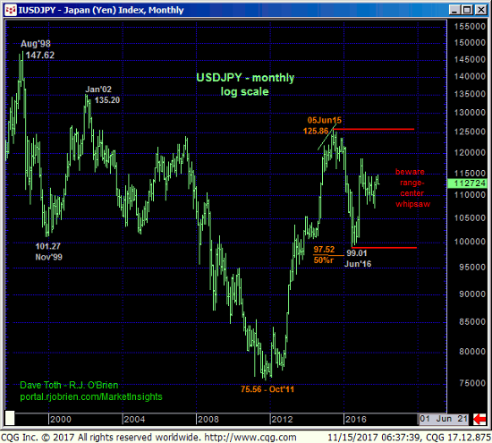 Japanese Yen Monthly Chart