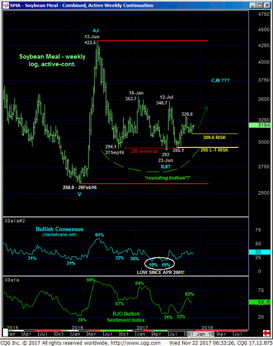Soybean Meal Weekly Chart