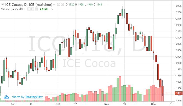 Cocoa Mar '18 Daily Chart