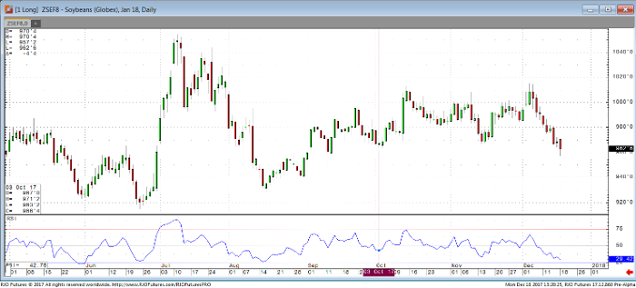 Soybeans_Jan18_Daily_Chart