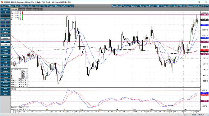 soybeans_mar18_daily_chart