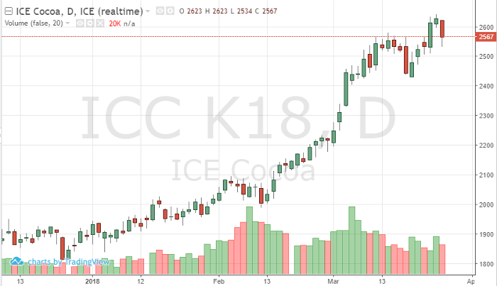 cocoa_may18_daily_chart