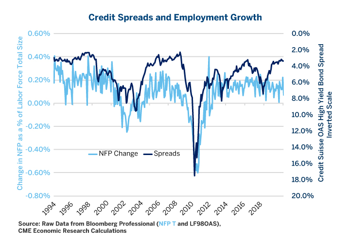 Credit Spreads and Employment Growth