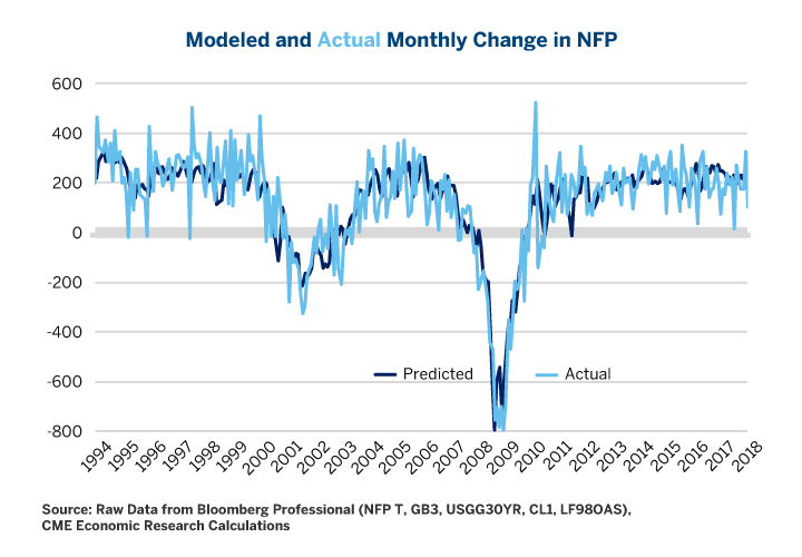 Monthly Changes in Non-Farm Payroll