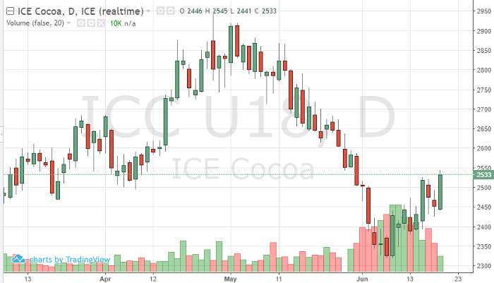 Cocoa Sep '18 Daily Chart