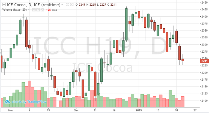 Cocoa Mar '19 Daily Chart