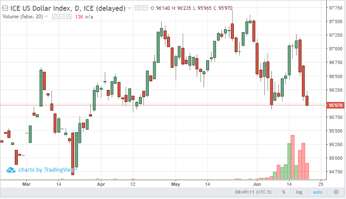 U.S. Dollar Index Sep '19 Daily Chart