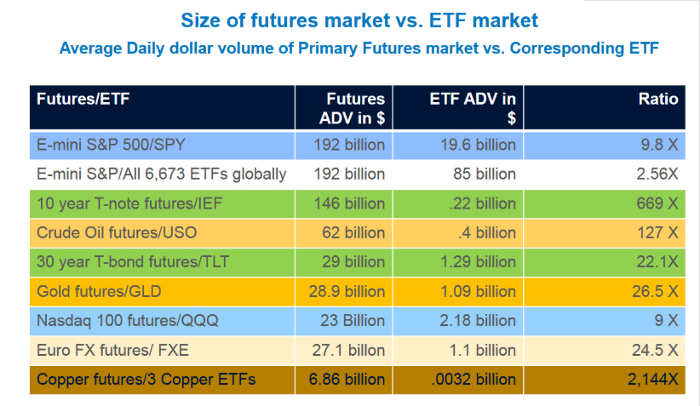 Size of Futures Market vs. ETF Market