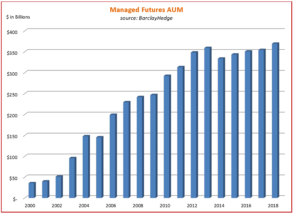 Managed Futures Growth