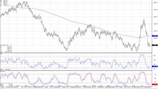 Dec '15 Corn Daily Chart with 200-day Moving Average