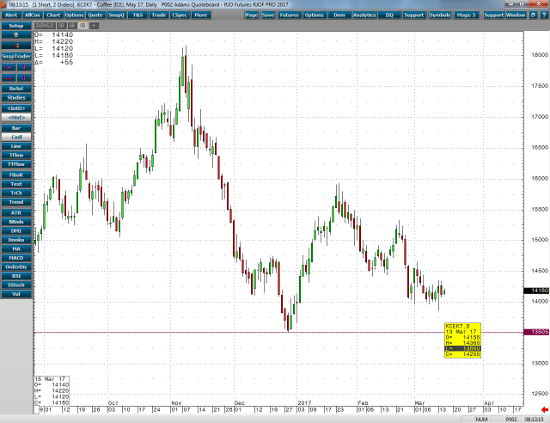 May Coffee Daily Chart