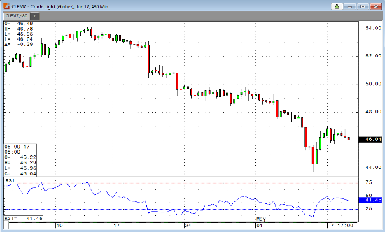 Crude Light 480 min Chart