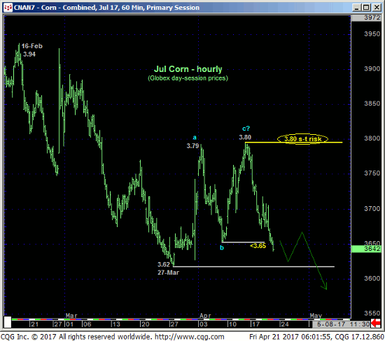Jul '17 Corn 60 min Chart