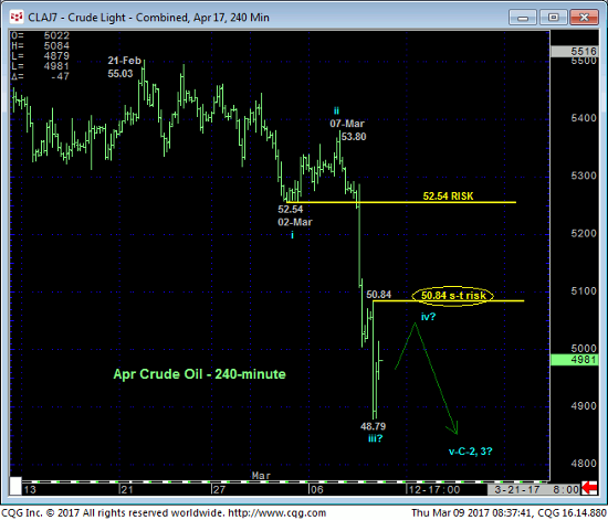 Crude Light 240 Chart