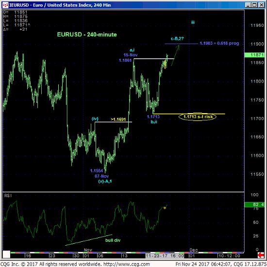 Euro 240 min Chart