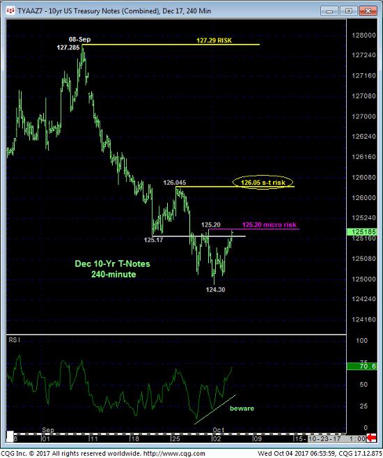 10 Year Treasury 240 min Chart