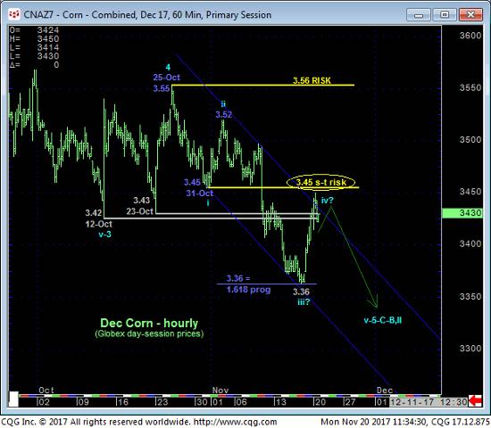 Corn 60 min Chart