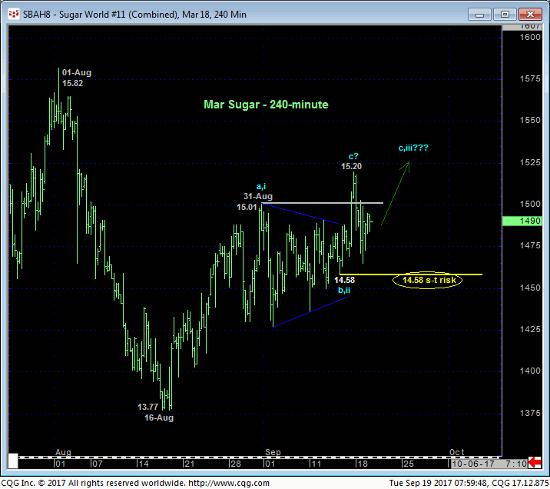Sugar 240 min Chart