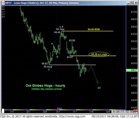 Lean Hogs 60 min Chart