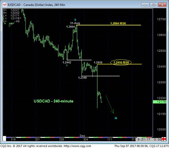 Canada Dollar 240 min Chart